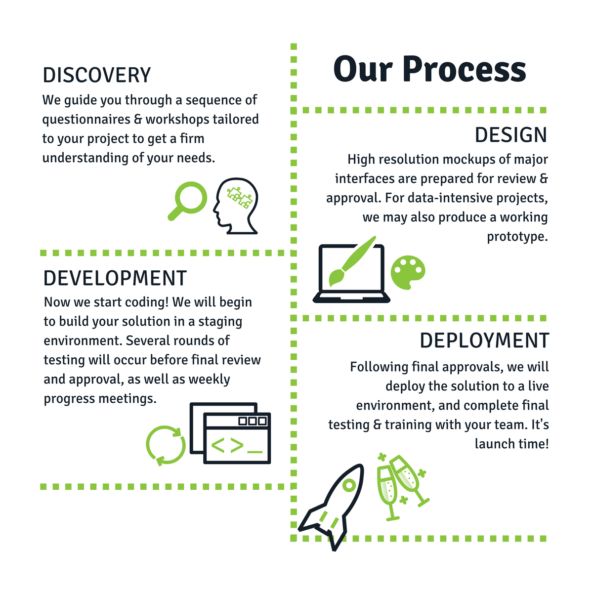 Our Process white